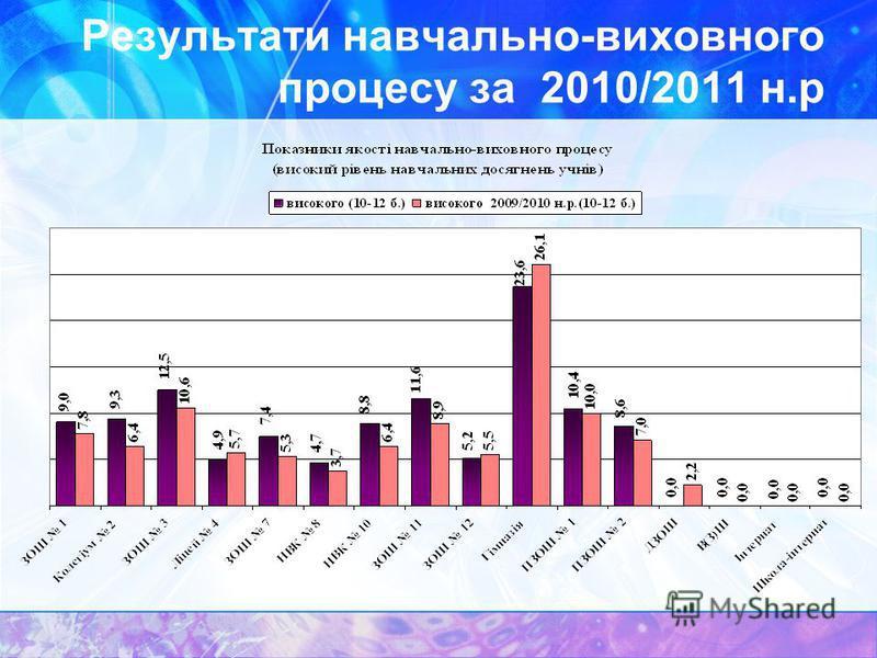 Результати навчально-виховного процесу за 2010/2011 н.р