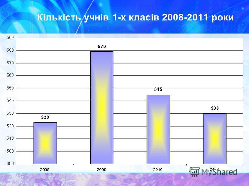 Кількість учнів 1-х класів 2008-2011 роки