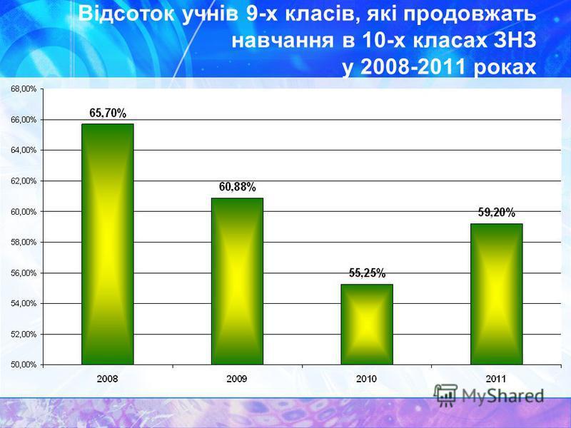 Відсоток учнів 9-х класів, які продовжать навчання в 10-х класах ЗНЗ у 2008-2011 роках