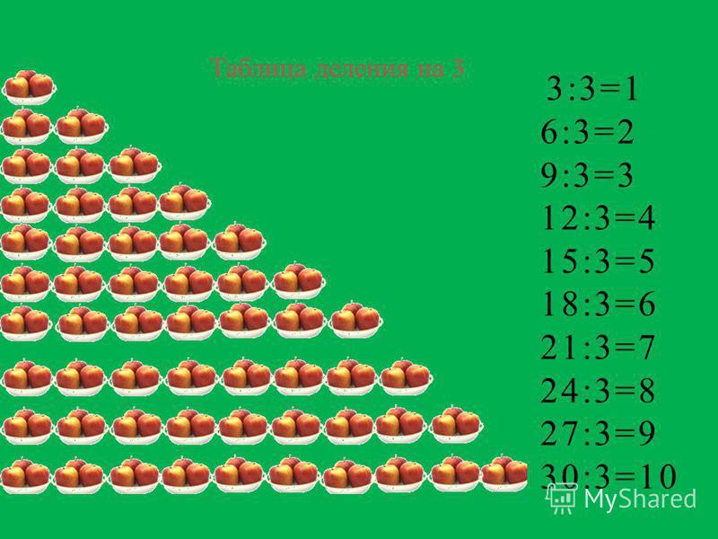 Таблица деления на 3 3:3=1 6:3=2 9:3=3 12:3=4 15:3=5 18:3=6 21:3=7 24:3=8 27:3=9 30:3=10