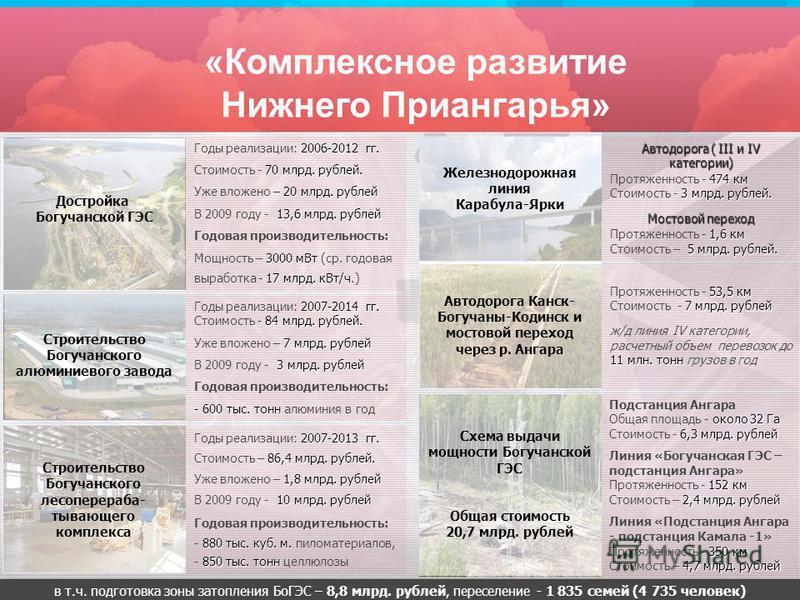 Подстанция Ангара около 32 Га 6,3 млрд. рублей Общая площадь - около 32 Га Стоимость - 6,3 млрд. рублей Линия «Богучанская ГЭС – подстанция Ангара» 152 км 2,4 млрд. рублей Протяженность - 152 км Стоимость – 2,4 млрд. рублей Линия «Подстанция Ангара -