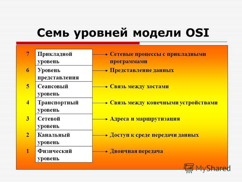 Семь уровней модели OSI Прикладной уровень 7Сетевые процессы с прикладными программами Уровень представления 6Представление данных Сеансовый уровень 5Связь между хостами Транспортный уровень 4Связь между конечными устройствами Сетевой уровень 3Адреса