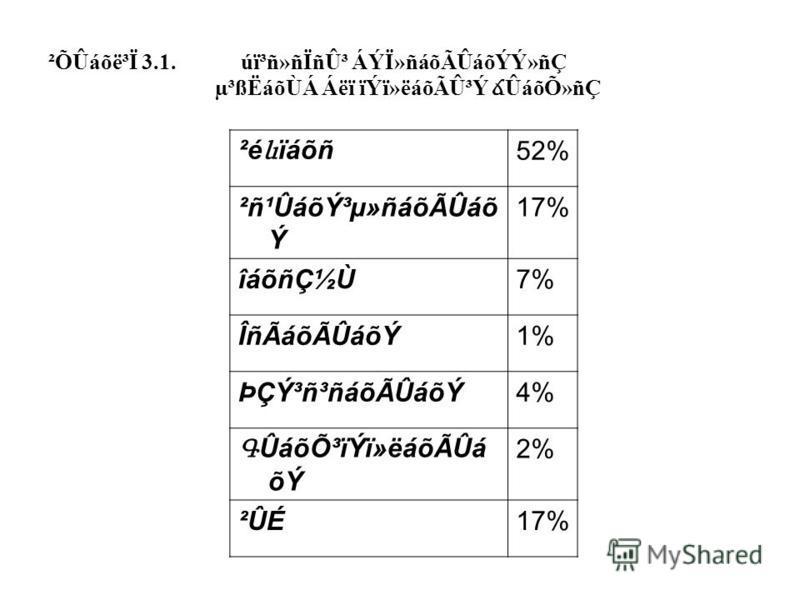 ²ÕÛáõë³Ï 3.1. úï³ñ»ñÏñÛ³ ÁÝÏ»ñáõÃÛáõÝÝ»ñÇ µ³ßËáõÙÁ Áëï ïÝï»ëáõÃÛ³Ý ճ ÛáõÕ»ñÇ ²é և ïáõñ 52% ²ñ¹Ûáõݳµ»ñáõÃÛáõ Ý 17% îáõñǽÙ7% ÎñÃáõÃÛáõÝ1% ÞÇݳñ³ñáõÃÛáõÝ4% Գ ÛáõÕ³ïÝï»ëáõÃÛá õÝ 2% ²ÛÉ17%