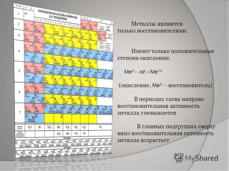 Металлы являются только восстановителями. Имеют только положительные степени окисления. Ме 0 – пē = Ме +n (окисление, Ме 0 – восстановитель) В периодах слева направо восстановительная активность металла уменьшается. В главных подгруппах сверху вниз в
