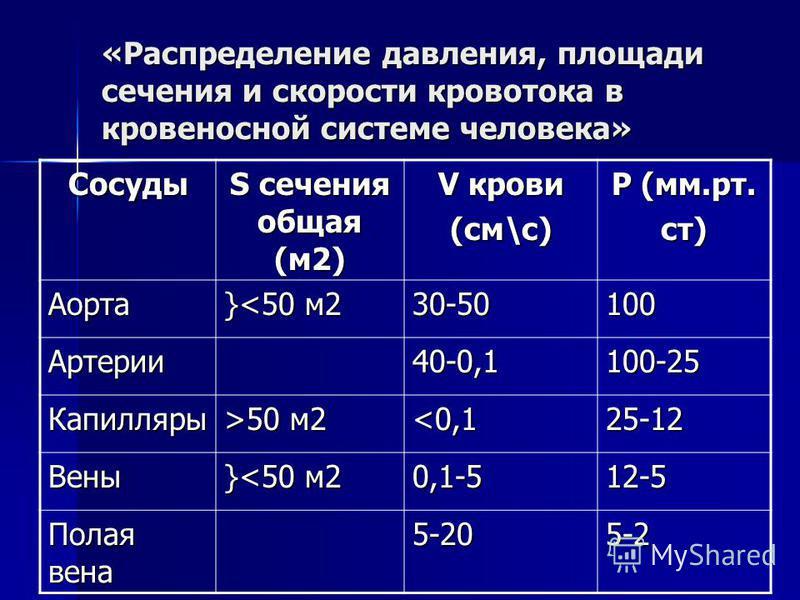 «Распределение давления, площади сечения и скорости кровотока в кровеносной системе человека» Сосуды S сечения общая (м 2) V крови (см\с) Р (мм.рт. ст) Аорта }<50 м 2 30-50100 Артерии 40-0,1100-25 Капилляры >50 м 2 <0,1 25-12 Вены }<50 м 2 0,1-512-5