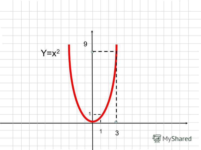 Y=x 2 3 9 1 1