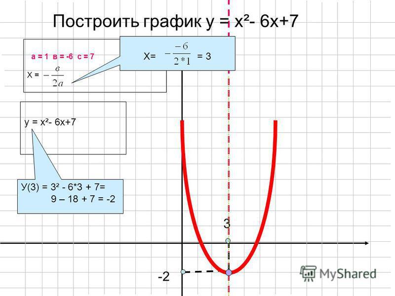 3 -2 Построить график у = х²- 6 х+7 а = 1 в = -6 с = 7 Х = Х= = 3 у = х²- 6 х+7 У(3) = 3² - 6*3 + 7= 9 – 18 + 7 = -2