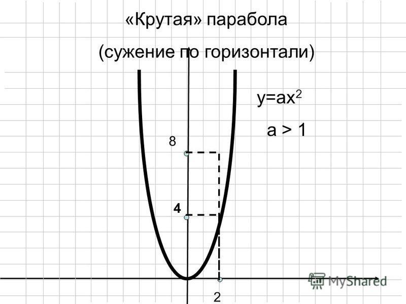 у=ax 2 а > 1 2 8 4 «Крутая» парабола (сужение по горизонтали)