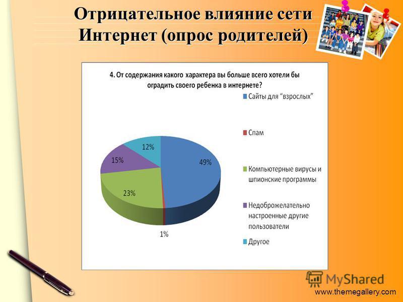www.themegallery.com Отрицательное влияние сети Интернет (опрос родителей)