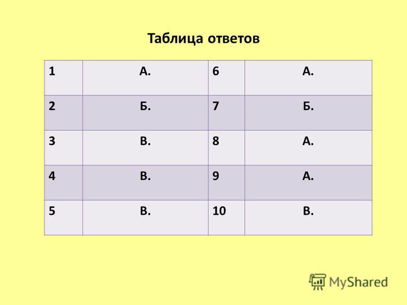 Таблица ответов 1А.6 2Б.7 3В.8А. 4В.9А. 5В.10В.