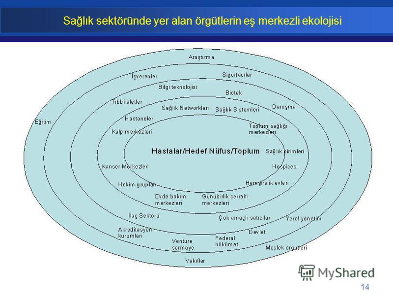 14 Sağlık sektöründe yer alan örgütlerin eş merkezli ekolojisi