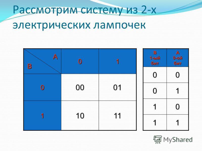 Рассмотрим систему из 2-х электрических лампочек (c) Попова О.В., AME, Красноярск, 20054 00 1. 01 2. 10 3. 11 4. А B В системе из 2-х лампочек 2 бита информации. I=2N=4 Лампочка А горит? (да/нет) Лампочка B горит? (да/нет)