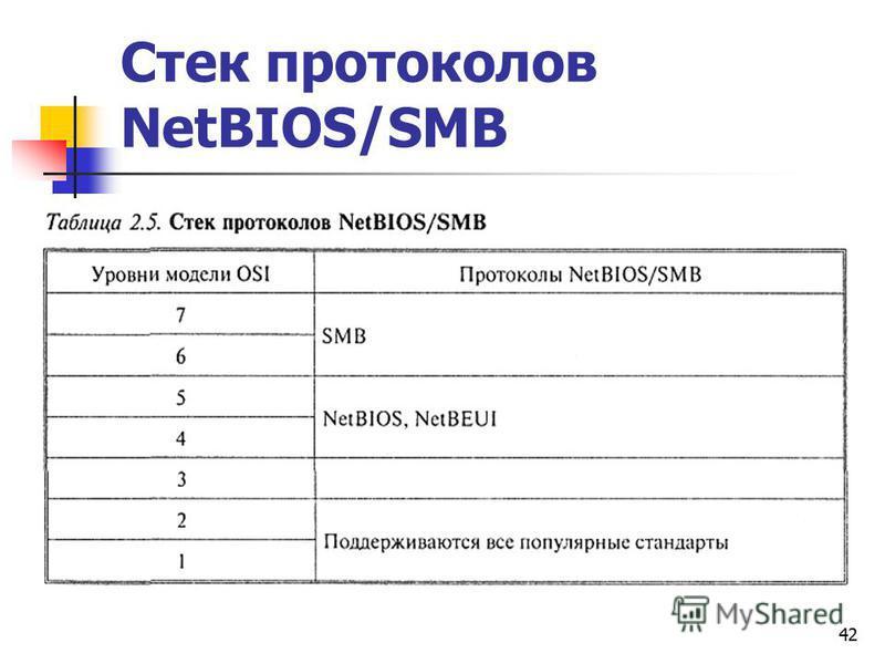 42 Стек протоколов NetBIOS/SMB