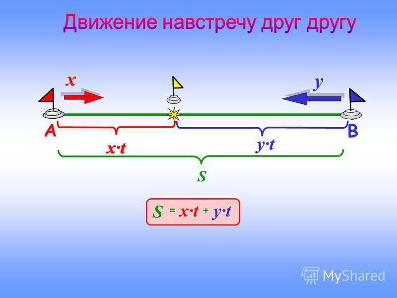 S ху и встретились через время t выехали навстречу друг другу два объекта, скорости которых x и y, AВ и В,и В, А находящихся на расстоянии S, одновременно Из пунктов х·t y·t S S = + х·t y·t