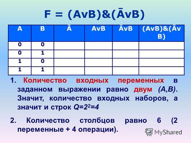 F = (AvB)&(ĀvB) ABĀAvBĀvB (AvB)&(Āv B) 00 01 10 11 1. Количество входных переменных в заданном выражении равно двум (A,B). Значит, количество входных наборов, а значит и строк Q=2 2 =4 2. Количество столбцов равно 6 (2 переменные + 4 операции).