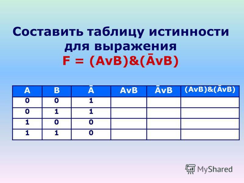Составить таблицу истинности для выражения F = (AvB)&(ĀvB) ABĀAvBĀvB (AvB)&(ĀvB) 001 011 100 110