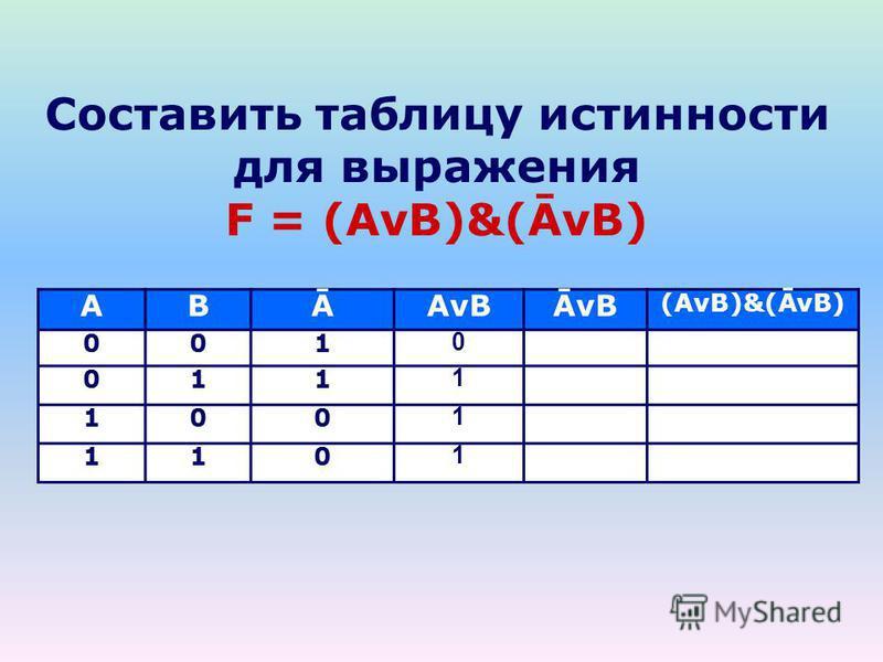 Составить таблицу истинности для выражения F = (AvB)&(ĀvB) ABĀAvBĀvB (AvB)&(ĀvB) 001 0 011 1 100 1 110 1