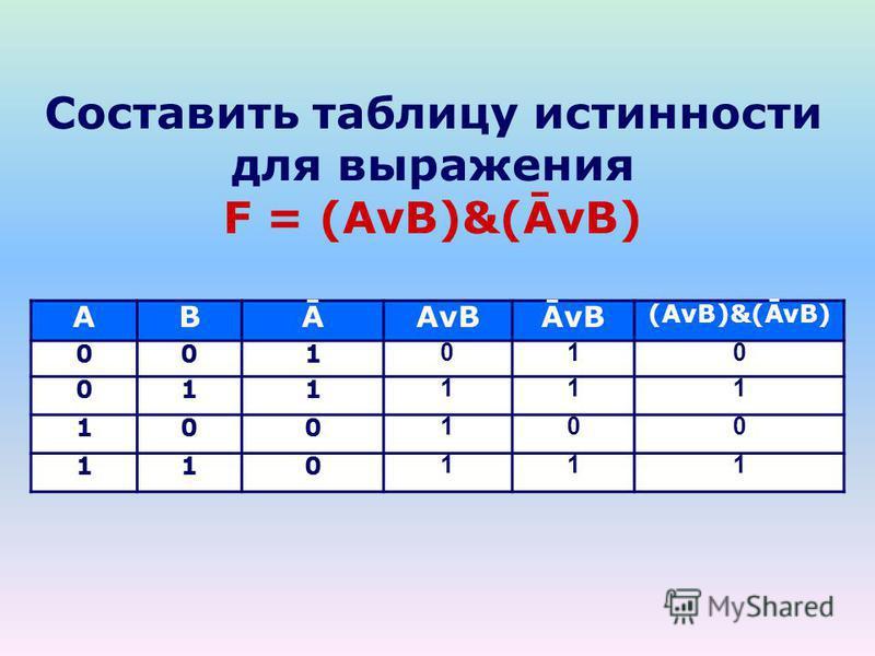 Составить таблицу истинности для выражения F = (AvB)&(ĀvB) ABĀAvBĀvB (AvB)&(ĀvB) 001 010 011 111 100 100 110 111