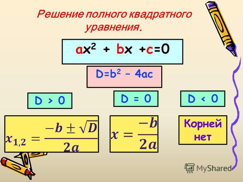 Решение полного квадратного уравнения. ах 2 + bx +c=0 D=b 2 – 4ac D > 0 D = 0D < 0 Корней нет