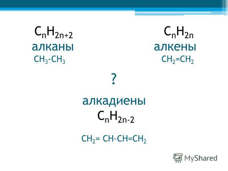 С n H 2n+2 C n H 2n алканы алкены СН 3 -СН 3 СН 2 =СН 2 ? алкадиены С n H 2n-2 СН 2 = СН-СН=СН 2