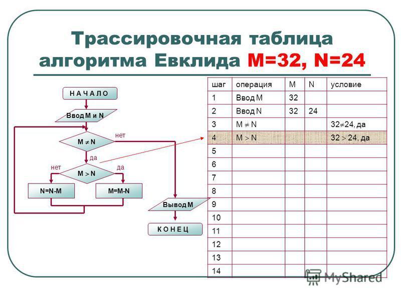 Трассировочная таблица алгоритма Евклида М=32, N=24 Н А Ч А Л О Ввод M и N M N N=N-MM=M-N M N нет да нет Вывод M К О Н Е Ц шагоперацияMNусловие 1Ввод М32 2Ввод N3224 3 M N32 24, да 4 M N32 24, да 5 6 7 8 9 10 11 12 13 14