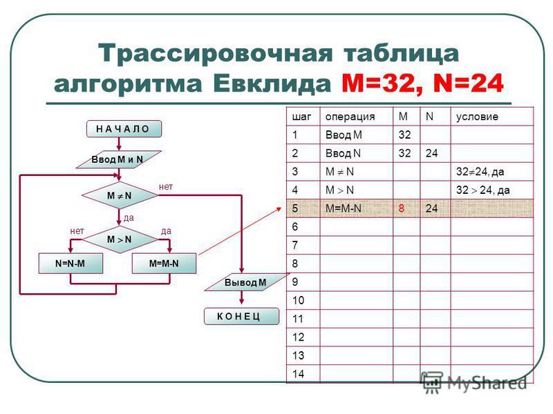 Трассировочная таблица алгоритма Евклида М=32, N=24 Н А Ч А Л О Ввод M и N M N N=N-MM=M-N M N нет да нет Вывод M К О Н Е Ц шагоперацияMNусловие 1Ввод М32 2Ввод N3224 3 M N32 24, да 4 M N32 24, да 5M=M-N824 6 7 8 9 10 11 12 13 14