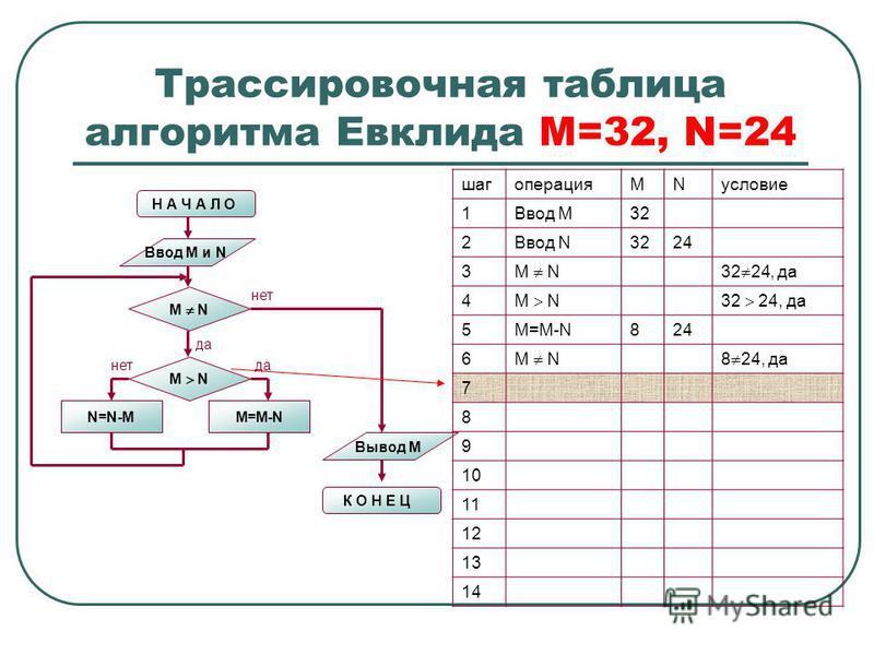Трассировочная таблица алгоритма Евклида М=32, N=24 Н А Ч А Л О Ввод M и N M N N=N-MM=M-N M N нет да нет Вывод M К О Н Е Ц шагоперацияMNусловие 1Ввод М32 2Ввод N3224 3 M N32 24, да 4 M N32 24, да 5M=M-N824 6 M N8 24, да 7 8 9 10 11 12 13 14