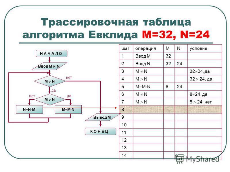 Трассировочная таблица алгоритма Евклида М=32, N=24 Н А Ч А Л О Ввод M и N M N N=N-MM=M-N M N нет да нет Вывод M К О Н Е Ц шагоперацияMNусловие 1Ввод М32 2Ввод N3224 3 M N32 24, да 4 M N32 24, да 5M=M-N824 6 M N8 24, да 7 M N8 24, нет 8 9 10 11 12 13