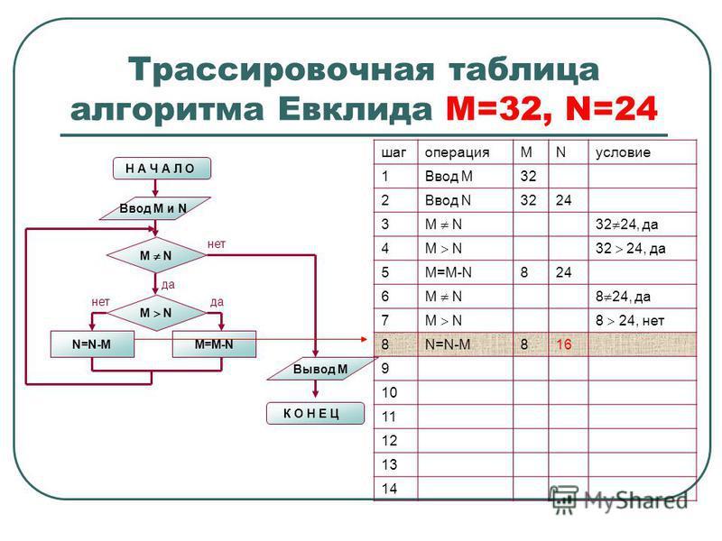 Трассировочная таблица алгоритма Евклида М=32, N=24 Н А Ч А Л О Ввод M и N M N N=N-MM=M-N M N нет да нет Вывод M К О Н Е Ц шагоперацияMNусловие 1Ввод М32 2Ввод N3224 3 M N32 24, да 4 M N32 24, да 5M=M-N824 6 M N8 24, да 7 M N8 24, нет 8N=N-M816 9 10