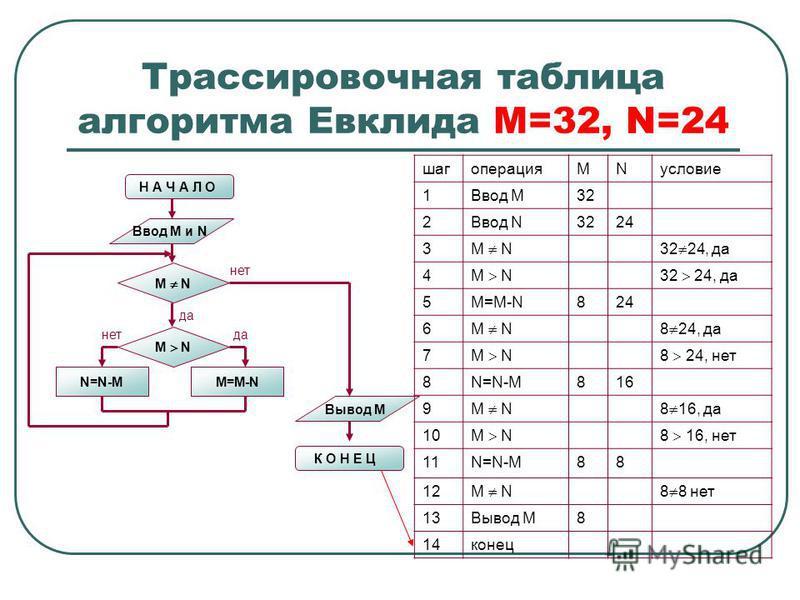 Трассировочная таблица алгоритма Евклида М=32, N=24 Н А Ч А Л О Ввод M и N M N N=N-MM=M-N M N нет да нет Вывод M К О Н Е Ц шагоперацияMNусловие 1Ввод М32 2Ввод N3224 3 M N32 24, да 4 M N32 24, да 5M=M-N824 6 M N8 24, да 7 M N8 24, нет 8N=N-M816 9 M N