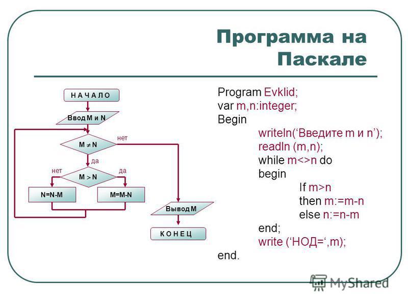Программа на Паскале Program Evklid; var m,n:integer; Begin writeln(Введите m и n); readln (m,n); while m<>n do begin If m>n then m:=m-n else n:=n-m end; write (НОД=,m); end. Н А Ч А Л О Ввод M и N M N N=N-MM=M-N M N нет да нет Вывод M К О Н Е Ц