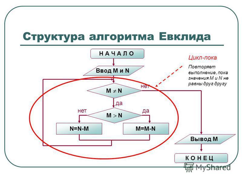 Структура алгоритма Евклида Н А Ч А Л О Ввод M и N M N N=N-MM=M-N M N нет да нет Вывод M К О Н Е Ц Цикл-пока Повторяет выполнение, пока значения M и N не равны друг другу