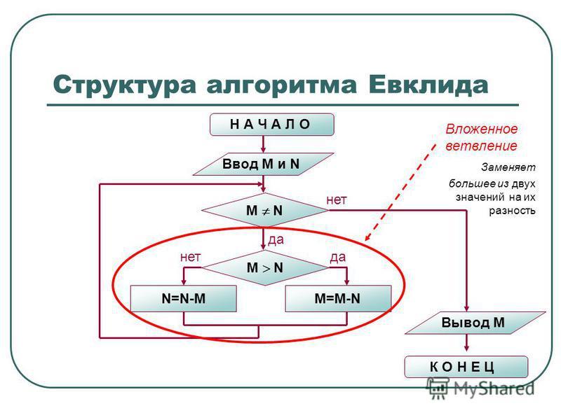 Структура алгоритма Евклида Н А Ч А Л О Ввод M и N M N N=N-MM=M-N M N нет да нет Вывод M К О Н Е Ц Вложенное ветвление Заменяет большее из двух значений на их разность