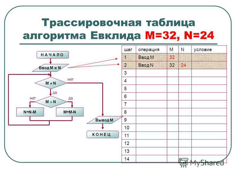 Трассировочная таблица алгоритма Евклида М=32, N=24 Н А Ч А Л О Ввод M и N M N N=N-MM=M-N M N нет да нет Вывод M К О Н Е Ц шагоперацияMNусловие 1Ввод М32 2Ввод N3224 3 4 5 6 7 8 9 10 11 12 13 14