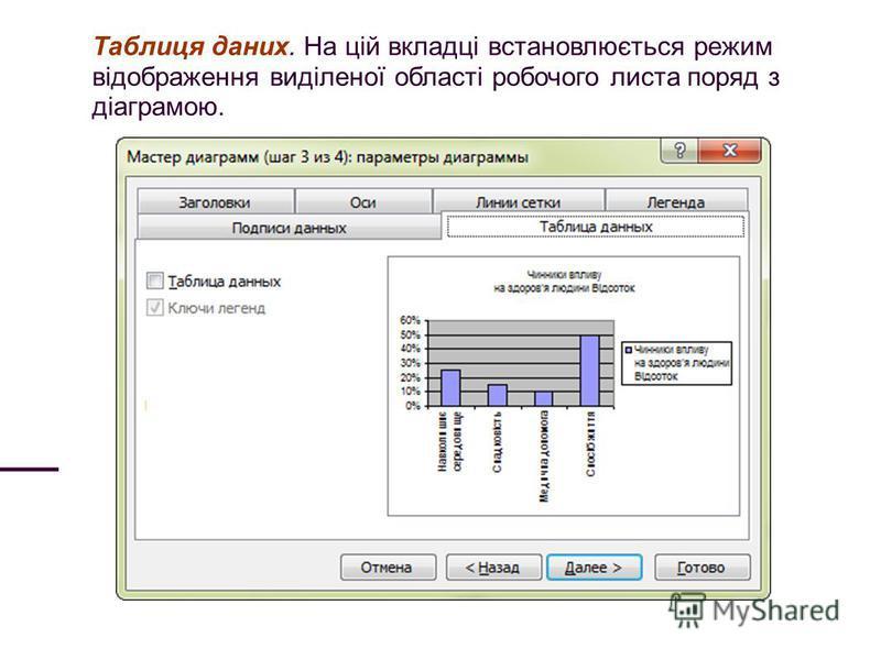 Таблиця даних. На цій вкладці встановлюється режим відображення виділеної області робочого листа поряд з діаграмою.