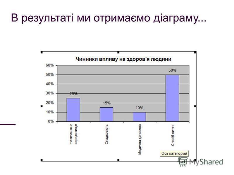 В результаті ми отримаємо діаграму...