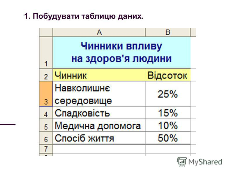 1. Побудувати таблицю даних.