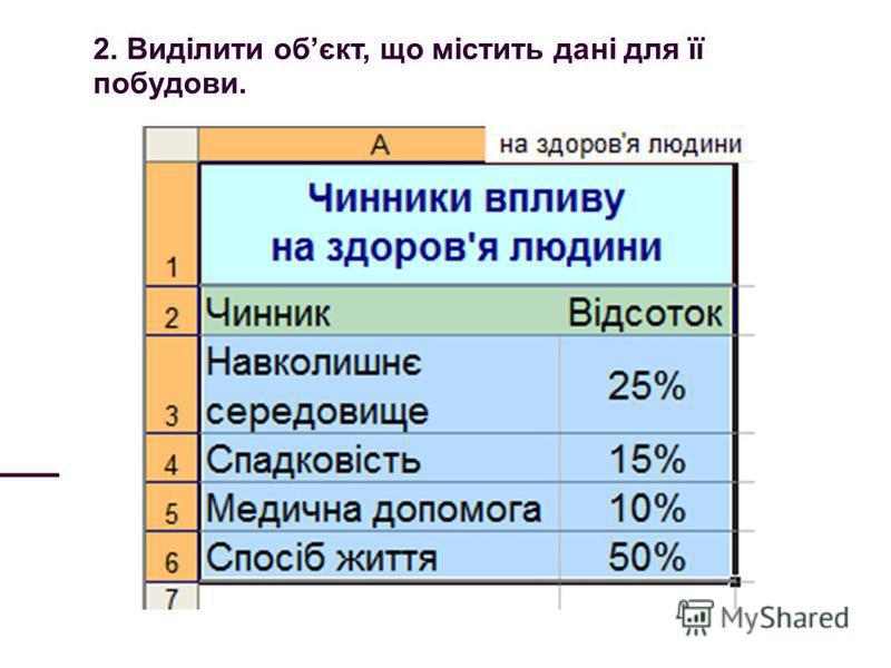 2. Виділити обєкт, що містить дані для її побудови.