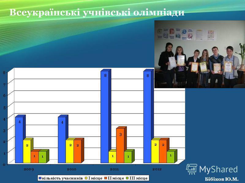 Всеукраїнські учнівські олімпіади Бібіков Ю.М.