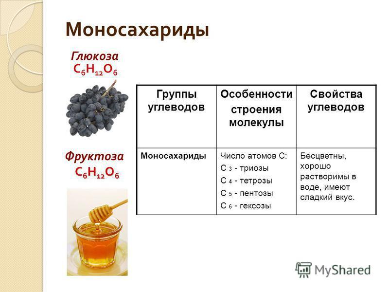 Моносахариды Глюкоза С 6 Н 12 О 6 Фруктоза С 6 Н 12 О 6 С 6 Н 12 О 6 Группы углеводов Особенности строения молекулы Свойства углеводов Моносахариды Число атомов С: С 3 - триозы С 4 - тетрозы С 5 - пентозы С 6 - гексозы Бесцветны, хорошо растворимы в
