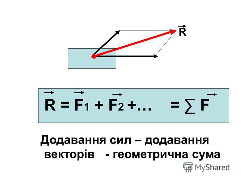 R R = F 1 + F 2 +… = F Додавання сил – додавання векторів - геометрична сума