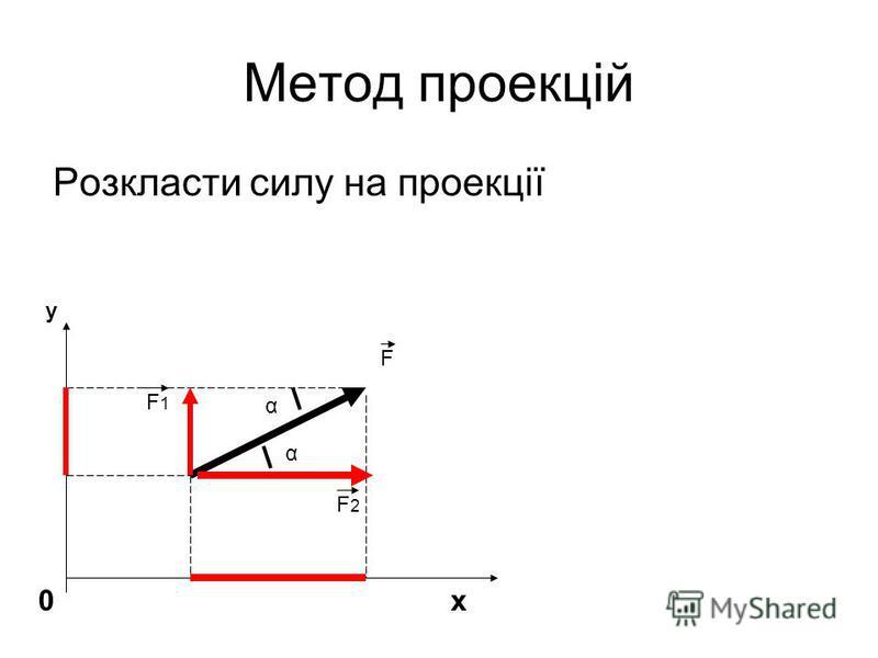 Метод проекцій Розкласти силу на проекції y 0 x α α F1F1 F2F2 F