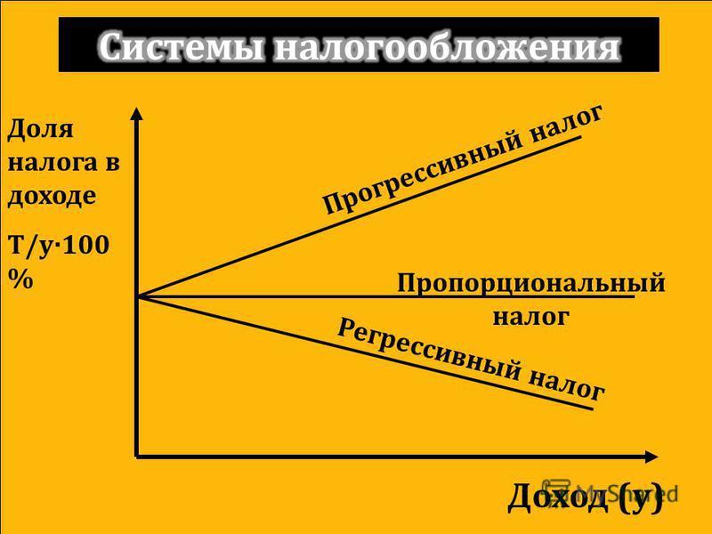 Доля налога в доходе T/y·100 % Доход (y) Прогрессивный налог Пропорциональный налог Регрессивный налог