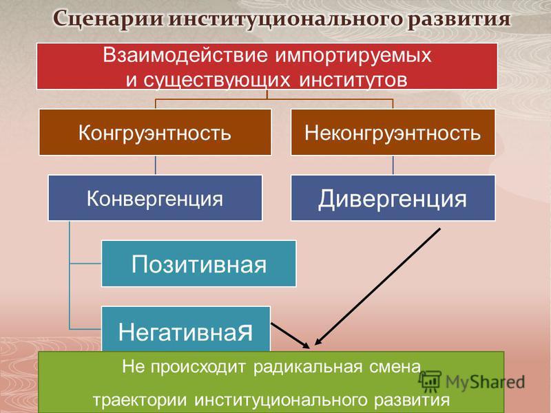 Взаимодействие импортируемых и существующих институтов Конгруэнтность Конвергенция Позитивная Негативна я Неконгруэнтность Дивергенция Не происходит радикальная смена траектории институционального развития