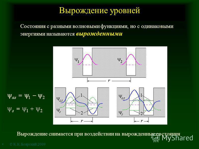 Вырождение уровней Состояния с разными волновыми функциями, но с одинаковыми энергиями называются вырожденными Вырождение снимается при воздействии на вырожденные состояния © К.К.Боярский 2009