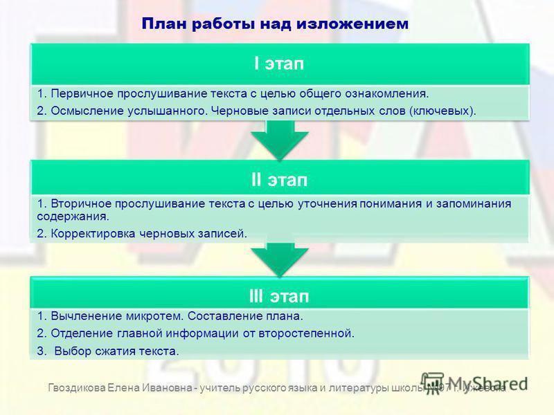 План работы над изложением III этап 1. Вычленение микротем. Составление плана. 2. Отделение главной информации от второстепенной. 3. Выбор сжатия текста. II этап 1. Вторичное прослушивание текста с целью уточнения понимания и запоминания содержания.