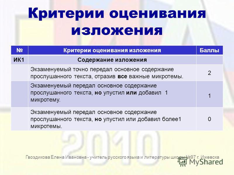 Критерии оценивания изложения Критерии оценивания изложения Баллы ИК1Содержание изложения Экзаменуемый точно передал основное содержание прослушанного текста, отразив все важные микротемы. 2 Экзаменуемый передал основное содержание прослушанного текс