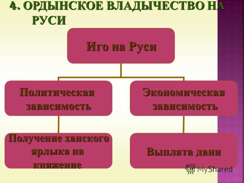 Иго на Руси Политическаязависимость Получение ханского ярлыка на княжение Экономическая зависимость зависимость Выплата дани