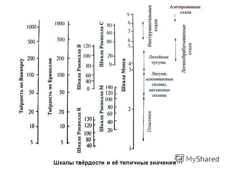 Шкалы твёрдости и её типичные значения