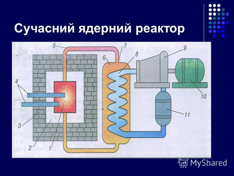 Сучасний ядерний реактор